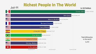Download Top 10 Richest People In The World (1995-2019) Video