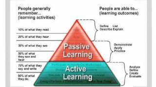 Download What is Active Learning? Video