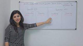 Download Understanding IELTS test format. Video