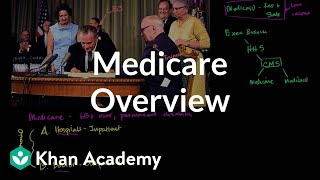 Download Medicare Overview Video