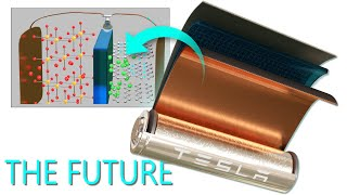 Download Lithium-ion battery, How does it work? Video