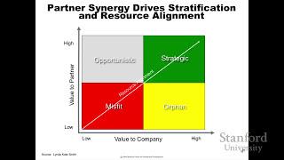 Download Best Practices for Managing and Measuring Partner Relationships Video