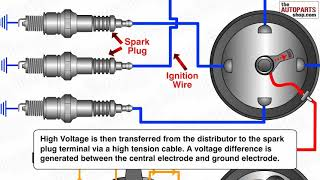 Download How Ignition System Works Video