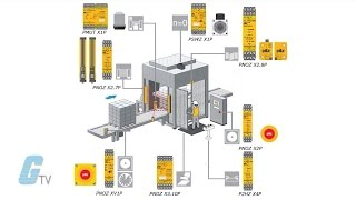 Download What Is A Safety Relay? - A GalcoTV Tech Tip Video