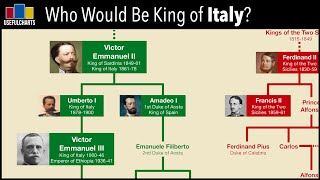 Download Who Would Be King of Italy Today? Video