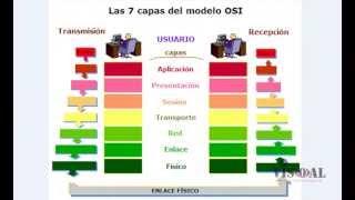 Download Explicación del Modelo OSI Video