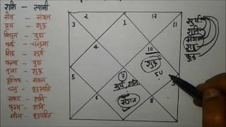 Download Two Marriages Yog in Kundli - कुंडली में दो शादियों का योग    Astrology    Video