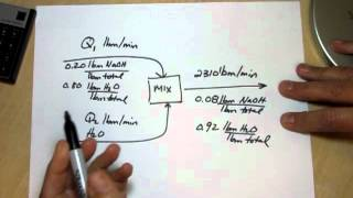 Download Elementary Mass Balances in Chemical Engineering Video