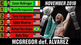 Download UFC Lightweight Rankings - A Complete History Video