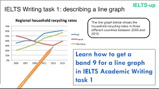 Download IELTS Writing task 1: line graph Video