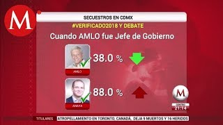 Download Candidatos mintieron en el debate presidencial: Verificado 2018 Video
