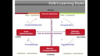 Download Kolb Learning Styles Video