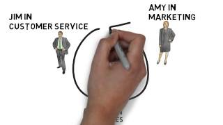 Download What is CRM? Video
