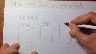 Download DFP: Ad Units vs. Placements Video