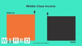 Download The Middle Class Is in Trouble, and These Numbers Prove It | WIRED Video