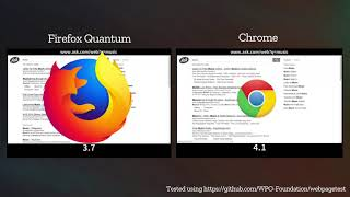 Download Firefox Quantum (Beta) vs Chrome Video