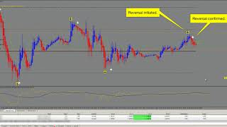 Download Agimat FX 2018 Pro live trading by Mitchel Crowe Video