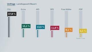 Download BAYERN-WAHL: AfD und SPD verlieren in Civey-Umfrage deutlich Video