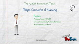 Download Health promotion Model Video