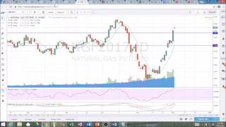 Download NATGAS Technical Analysis Chart 12/1/2016 by ChartGuys Video