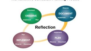 Download The Curriculum Planning Process Video
