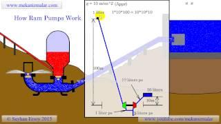 Download Nguyên lý máy bơm tự động ko cần năng lượng.............. Video