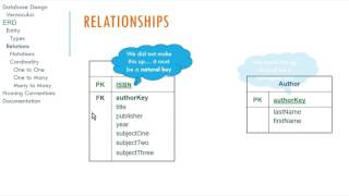 Download Logical Database Design and E-R Diagrams Video