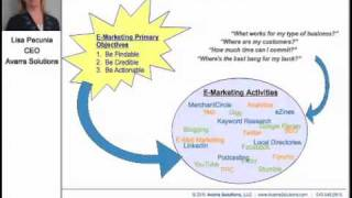 Download How To Find Your E-Marketing Channels - E-Marketing 101 Training Course Video