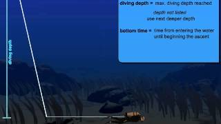 Download How to use Decompression Tables Video