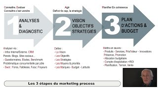 Download Du marketing stratégique au marketing opérationnel Video