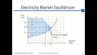 Download Training M1: Electricity Market Concepts Video