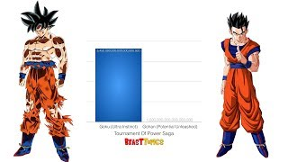 Download Goku vs Gohan Power Levels - Dragon Ball Z/Super HD Video