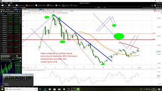 Download How To Avoid 50% Fibonacci Sweet Spot Biggest Trading Mistake Like A Pro Video