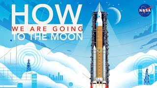 Download How We Are Going to the Moon - 4K Video