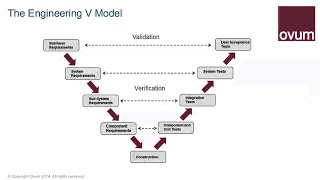 Download The Role of Model based Systems Engineering Video