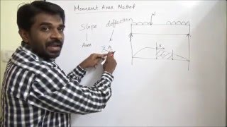 Download Moment Area Method to find Slope and Deflection of a Beam (VIT Chennai)) Video