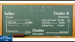 Download Disadvantages of Present Indirect Tax System in India - learngstindia Video