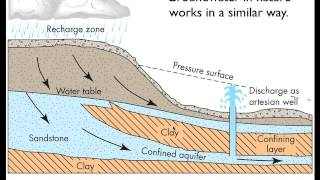 Download Groundwater Flow - Part 1 Video
