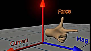 Download Fleming's Left Hand Rule Video