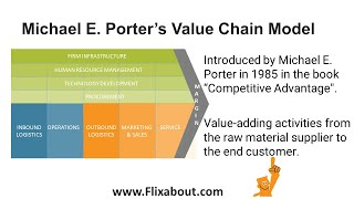 Download Porters Value Chain Video