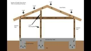 Download Load Bearing Wall Framing Basics - Structural Engineering and Home Building Part One Video