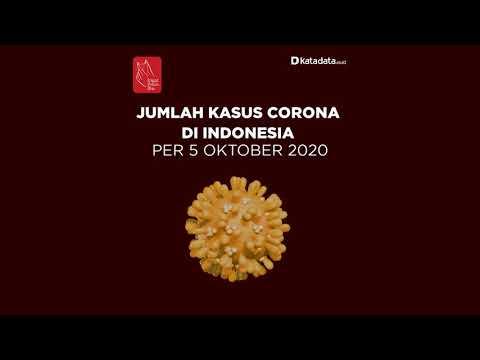 TERBARU: Kasus Corona di Indonesia hari Senin, 5 Oktober 2020 | Katadata Indonesia
