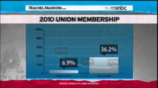 Download Why Republicans Hate Unions Video