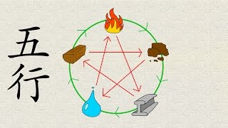 Download The Chinese Five Elements Explained | Learn Chinese Now Video