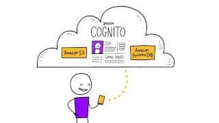 Download Introduction to Amazon Cognito - User Authentication and Mobile Data Service on AWS Video
