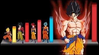 Download Todas las Transformaciones de Gokú de la mas débil a la mas Poderosa - Dragon ball Super Video