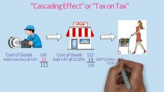 Download What is Goods and Service Tax (GST) / GST Explained in very simple language Video
