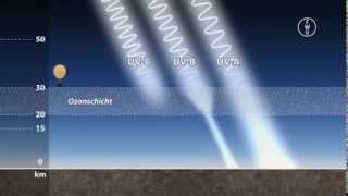 Download FWU - Treibhauseffekt und Ozonloch - Trailer Video