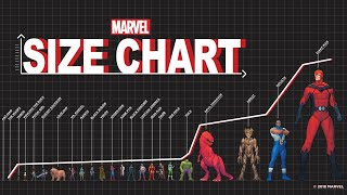Download Marvel Size Chart: From Ant-Man to Giant-Man Video