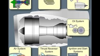 Download A320 - Powerplant (Engine & FADEC) Video
